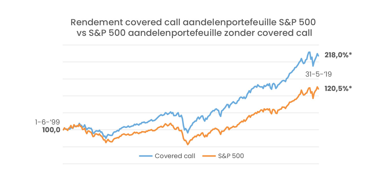 Rendement covered call